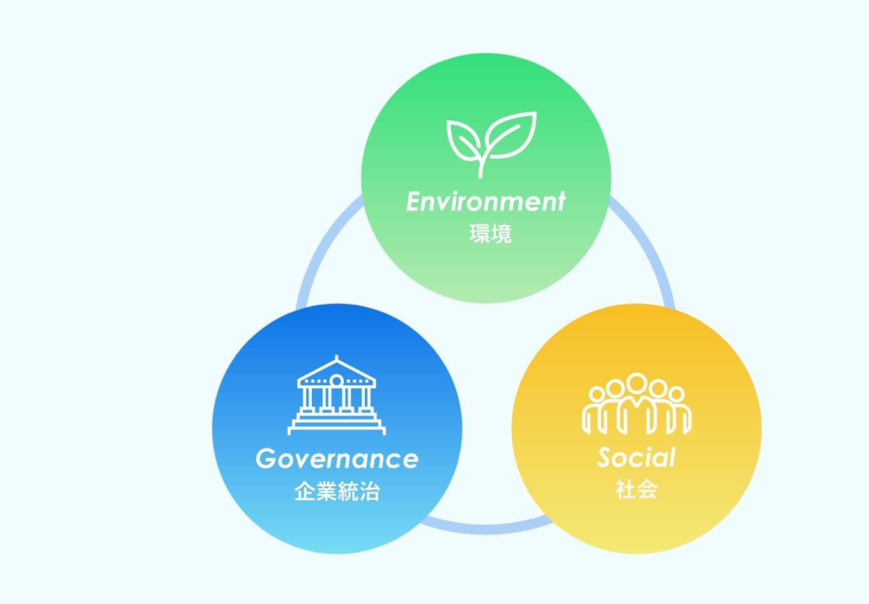 ESG(環境性・社会性・ガバナンス)の考え方を重視したご提案